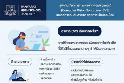 Computer Vision Syndrome: CVS